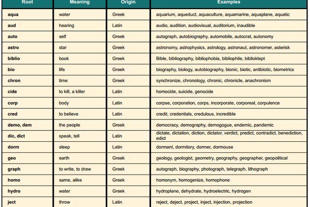 有哪些出现频率高<strong></p> <p>harvester</strong>,简单实用的英语词根?