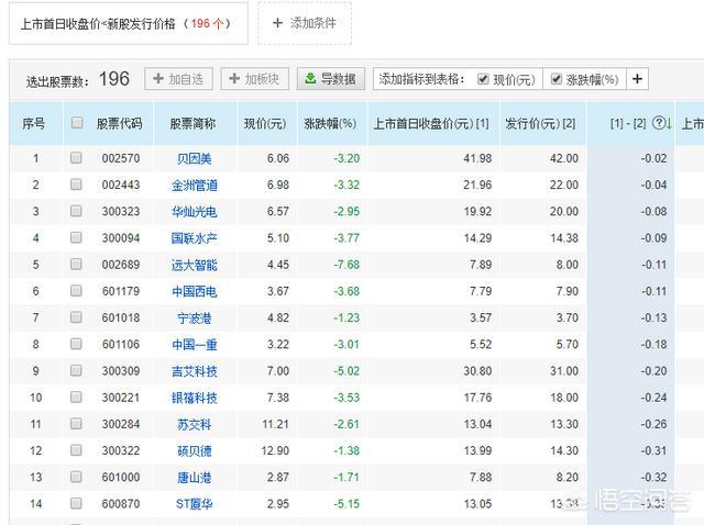 有没有一开盘跌破发行价的股票?