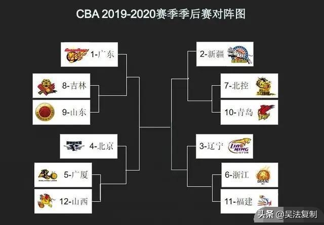 如果辽宁男篮季后赛爆冷不敌稠州,CBA联盟会要求重赛吗?