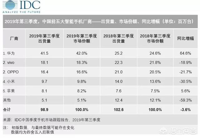 如何看待网传国内某厂商4G手机库存已超过1000万台?