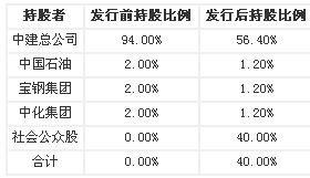 中国建筑601668,你为什么上市流通就减仓?